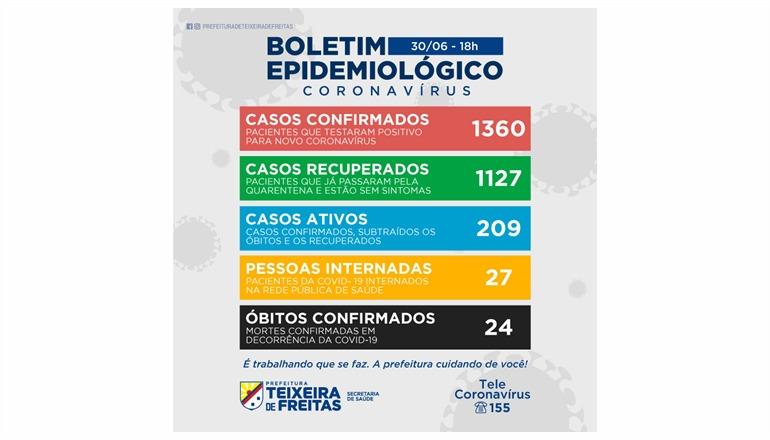 83 novos casos de Covid e 3 mortes foram registrados em Teixeira nesta terça-feira (30)