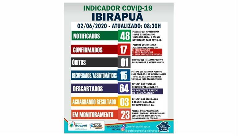 Ibirapuã confirma primeiro óbito por covid-19