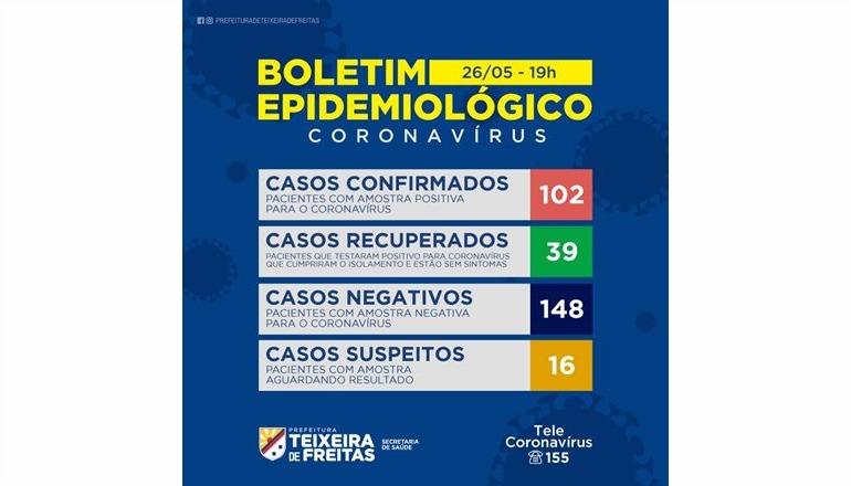 Teixeira registra 31 casos só nesta terça (26): assista o boletim Coronavírus completo com Davi Mello