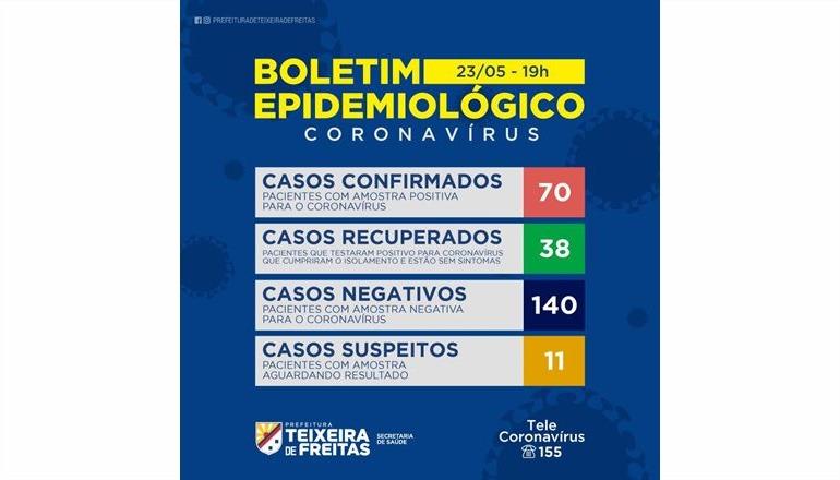 Teixeira dispara com mais 12 casos: veja o boletim coronavírus neste sábado (23) com Davi Mello