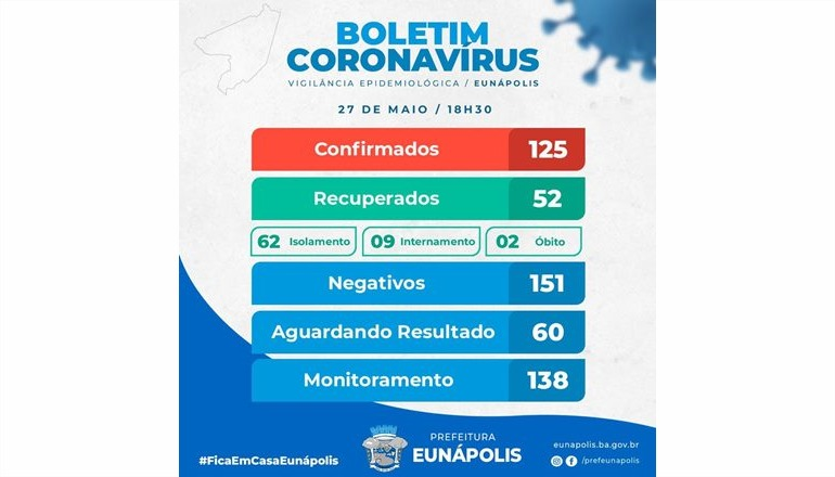 Eunápolis registra mais uma morte por Coronavírus; veja o boletim completo
