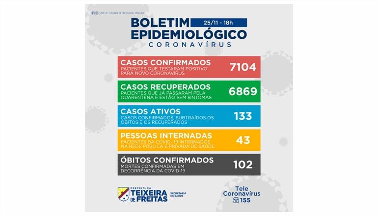 Teixeira registra mais 92 casos da Covid nesta quarta (25); são considerados ativos 133 casos