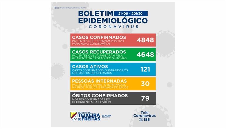 Boletim Covid: Teixeira registra 49 casos novos nesta terça (21)