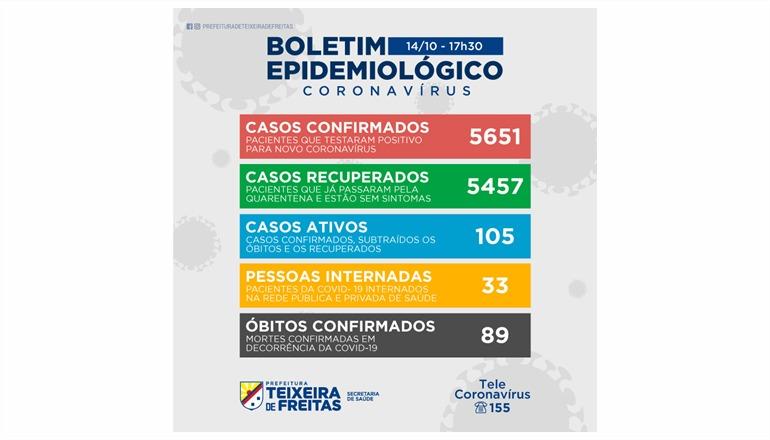 Teixeira registra 86 novos casos por Covid nesta quarta; 33 pacientes estão internados