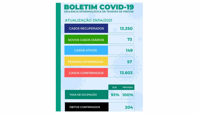 Teixeira registra nesta quinta-feira (29) mais 73 novos casos da Covid e um óbito