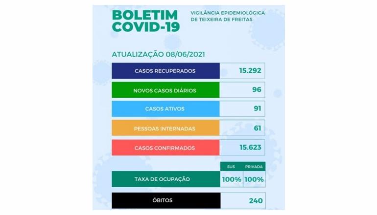 Teixeira registra mais um óbito e 96 casos da Covid-19; leitos continuam 100% ocupados